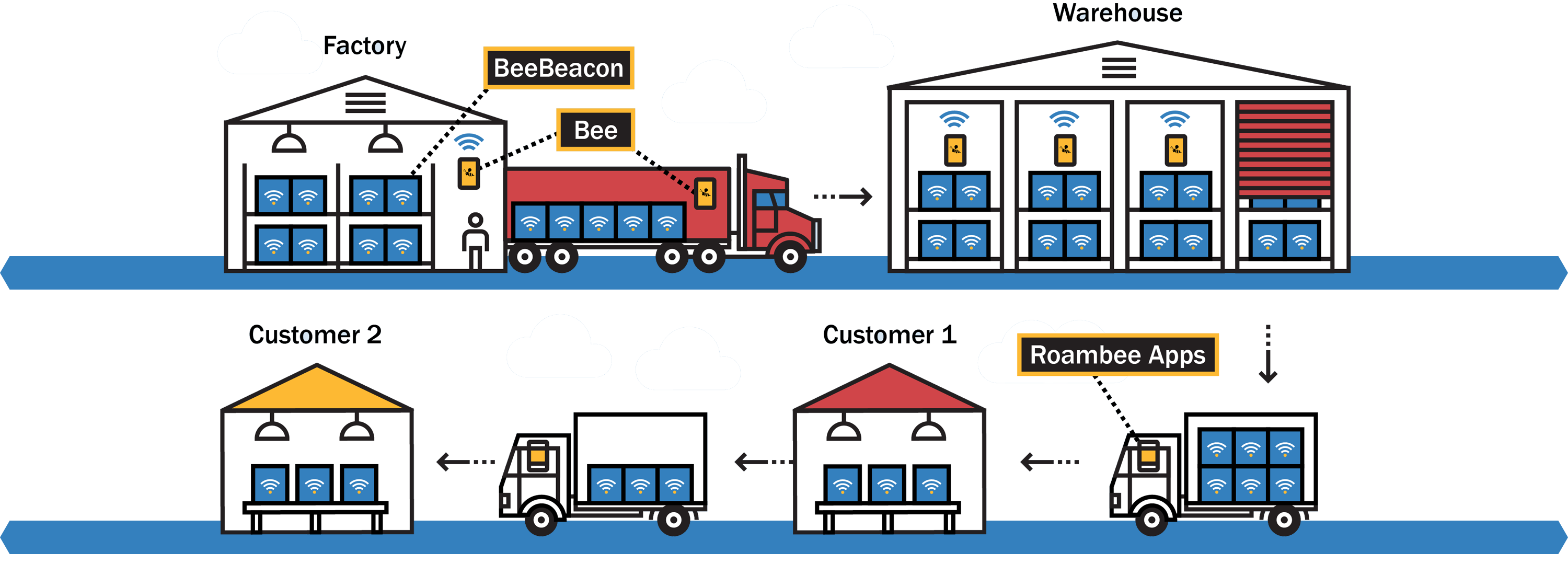 BeeBeacon's Real-Time Supply Chain Solution